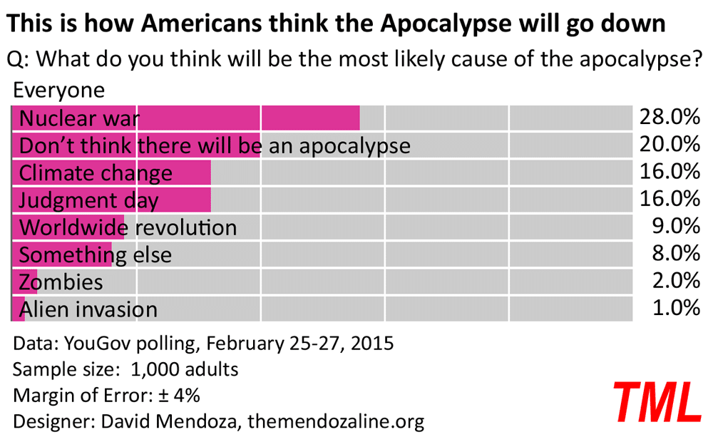 apocalypse survival guide poll